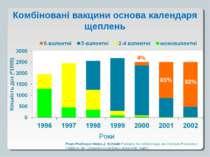 Комбіновані вакцини основа календаря щеплень From Professor Heinz-J. Schmitt ...