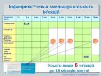 Приказ МЗ Украины от 03.02.2006 №48 и Дополнение. Усього лише 6 ін'єкцій до 1...