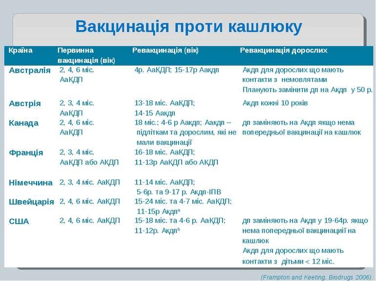 (Frampton and Keeting, Biodrugs 2006) Вакцинація проти кашлюку Країна Первинн...