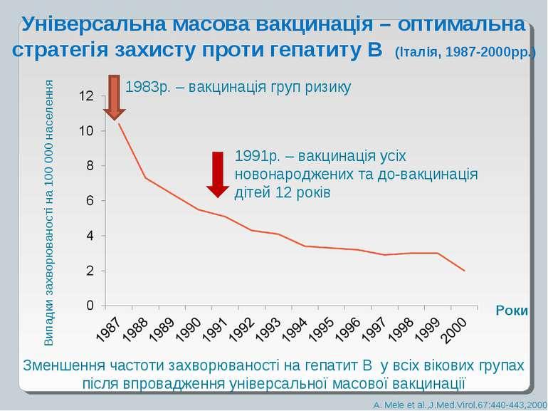 Зменшення частоти захворюваності на гепатит В у всіх вікових групах після впр...