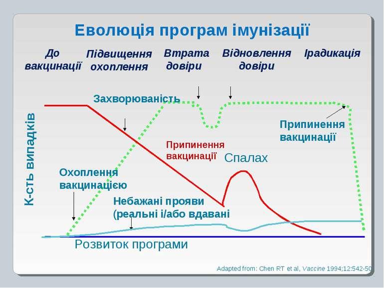 Еволюція програм імунізації К-сть випадків Охоплення вакцинацією Небажані про...