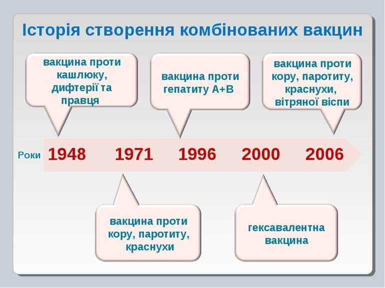 Історія створення комбінованих вакцин 1948 1971 1996 2000 2006 Роки
