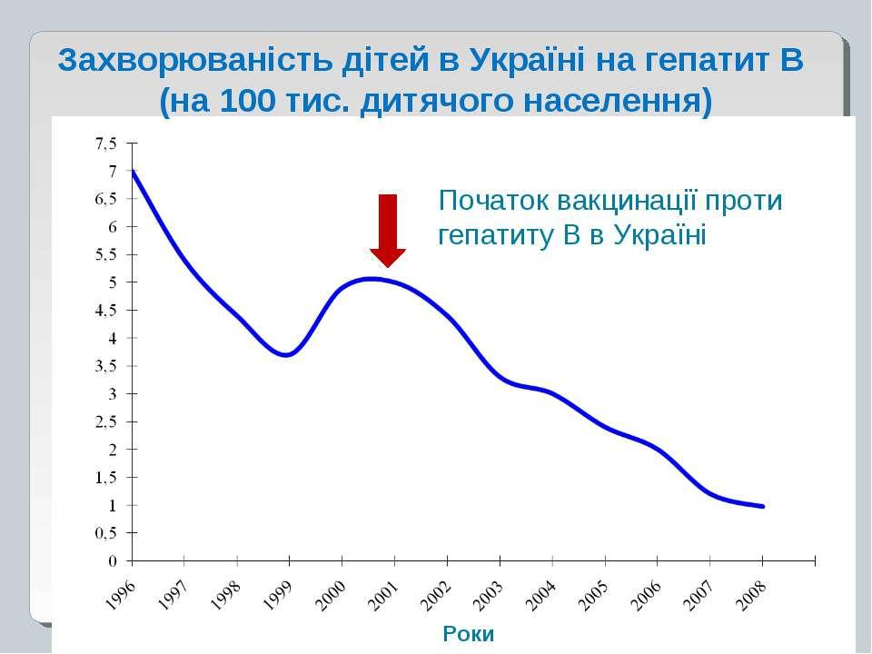 Початок вакцинації проти гепатиту В в Україні Захворюваність дітей в Україні ...