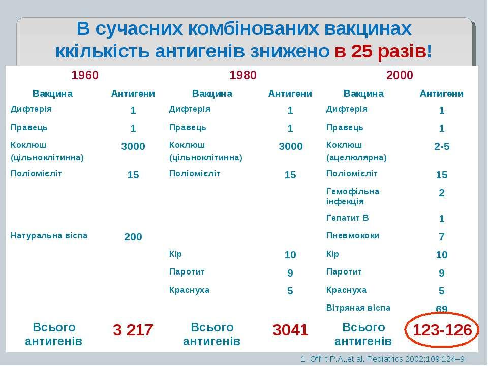 В сучасних комбінованих вакцинах ккількість антигенів знижено в 25 разів! 1. ...