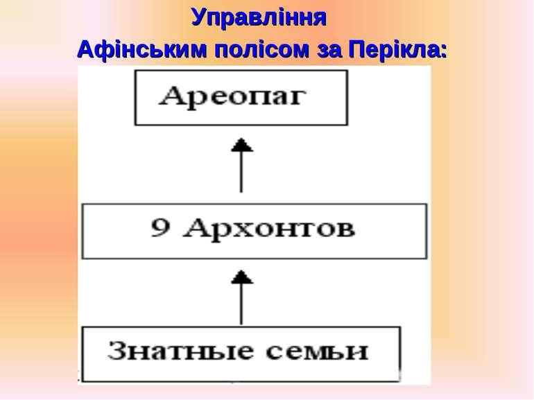 Управління Афінським полісом за Перікла: