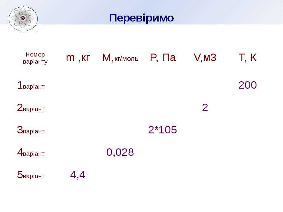 Перевіримо Номер варіанту m ,кг М,кг/моль P,Па V,м3 Т, К 1варіант 200 2варіан...