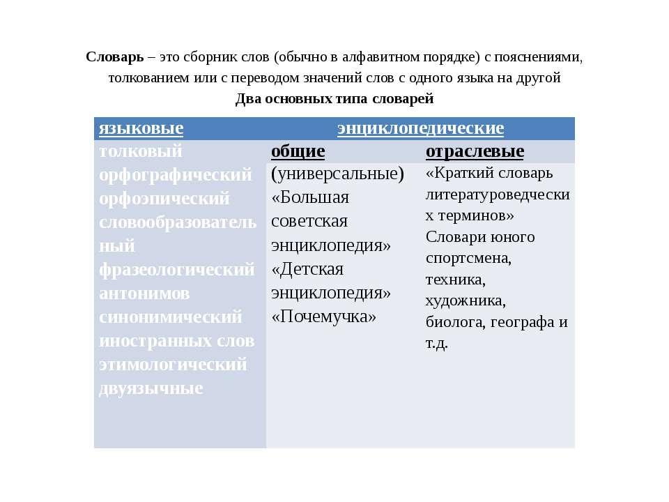 Словарь – это сборник слов (обычно в алфавитном порядке) с пояснениями, толко...