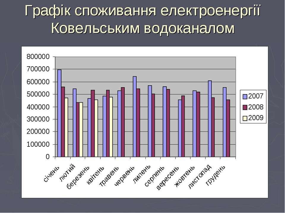 Графік споживання електроенергії Ковельським водоканалом