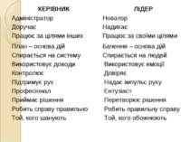 КЕРІВНИК ЛІДЕР  Адміністратор Новатор  Доручає Надихає  Працює за цілями і...