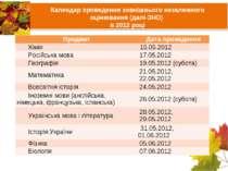 Календар проведення зовнішнього незалежного оцінювання (далі-ЗНО) в 2012 році...