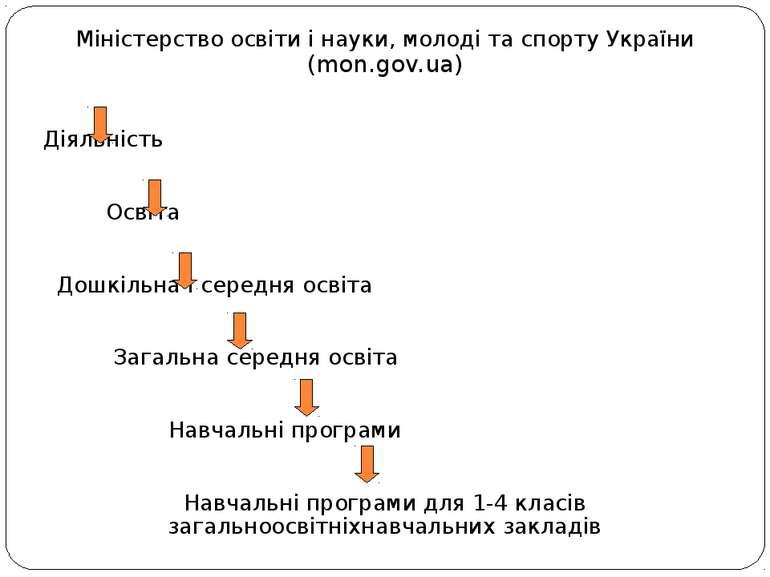 Міністерство освіти і науки, молоді та спорту України (mon.gov.ua) Діяльність...