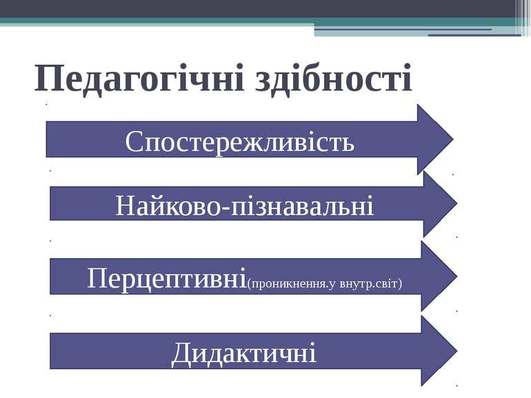 Педагогічні здібності Спостережливість Найково-пізнавальні Перцептивні(проник...