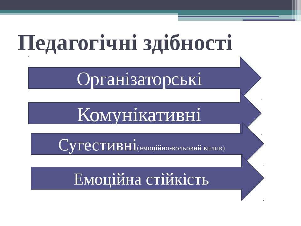 Педагогічні здібності Організаторські Комунікативні Сугестивні(емоційно-вольо...