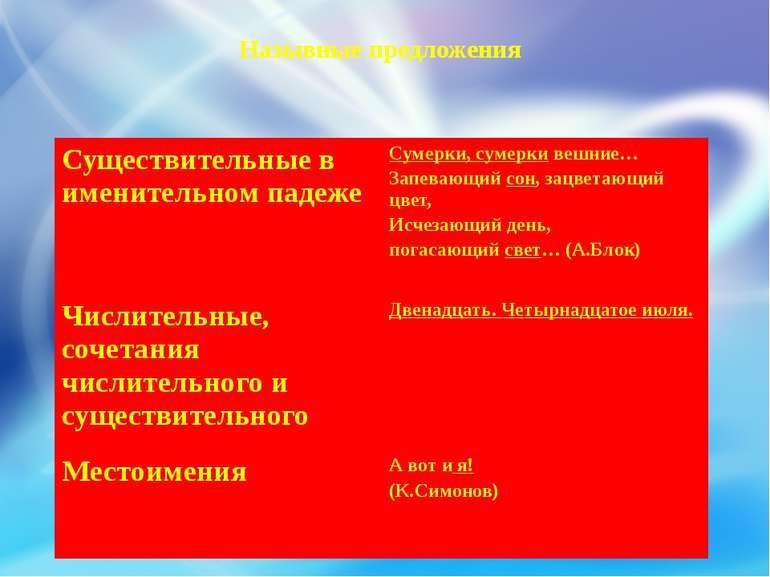 Назывные предложения Существительные в именительном падеже Сумерки, сумеркиве...