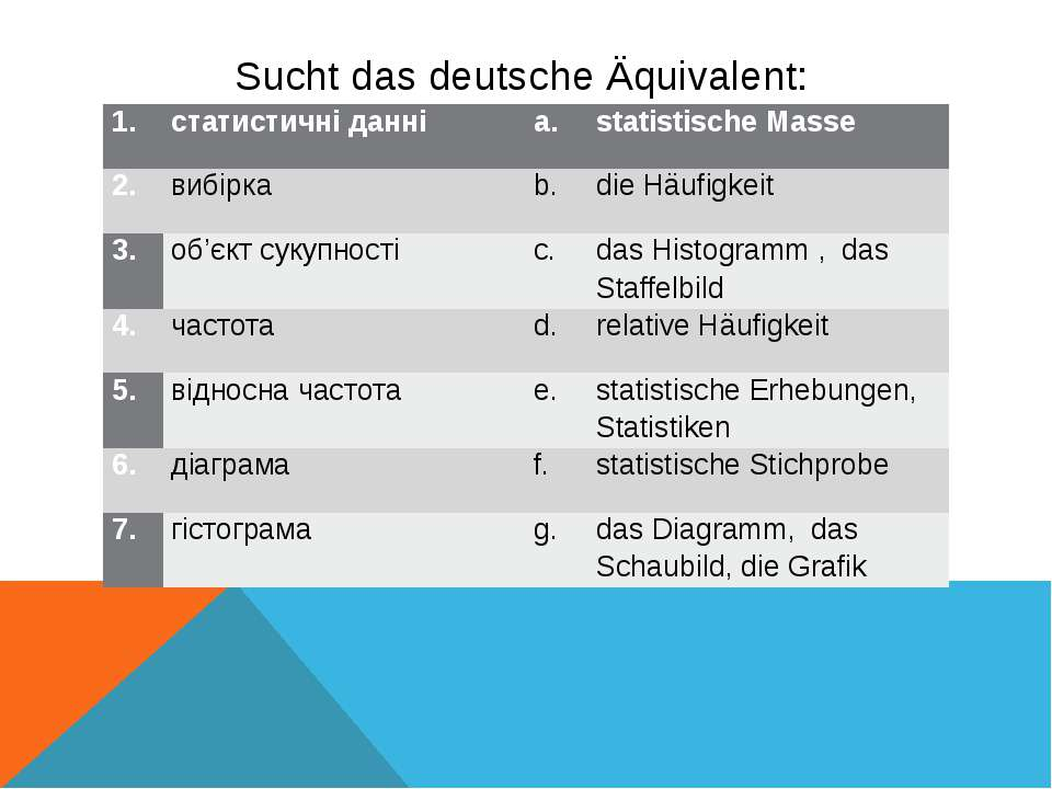 Sucht das deutsche Äquivalent: 1. статистичні данні а. statistische Masse 2. ...