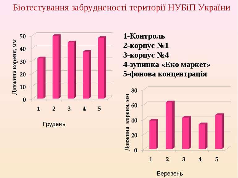 Грудень Березень 1-Контроль 2-корпус №1 3-корпус №4 4-зупинка «Еко маркет» 5-...
