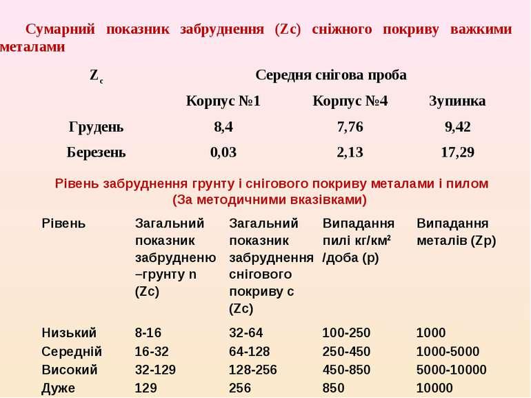 Сумарний показник забруднення (Zс) сніжного покриву важкими металами Рівень з...
