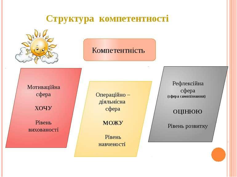 Структура компетентності Компетентність Мотиваційна сфера ХОЧУ Рівень вихован...