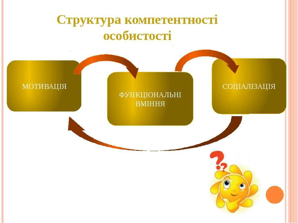 Структура компетентності особистості МОТИВАЦІЯ ФУНКЦІОНАЛЬНІ ВМІННЯ СОЦІАЛІЗАЦІЯ