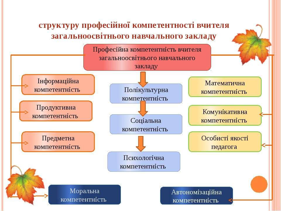 структуру професійної компетентності вчителя загальноосвітнього навчального з...