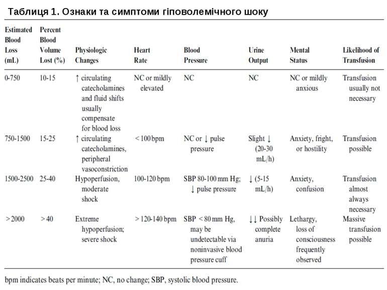 Таблиця 1. Ознаки та симптоми гіповолемічного шоку
