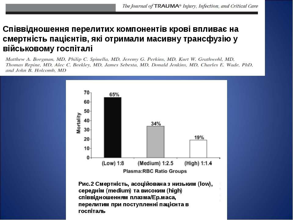 Співвідношення перелитих компонентів крові впливає на смертність пацієнтів, я...