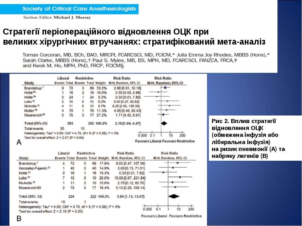 Стратегії періопераційного відновлення ОЦК при великих хірургічних втручаннях...