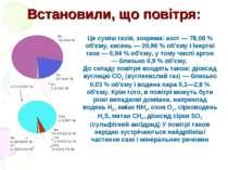 Встановили, що повітря: Це суміш газів, зокрема: азот — 78,08 % об'єму, кисен...