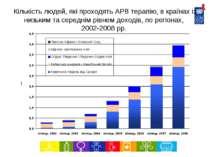 Кількість людей, які проходять АРВ терапію, в країнах із низьким та середнім ...