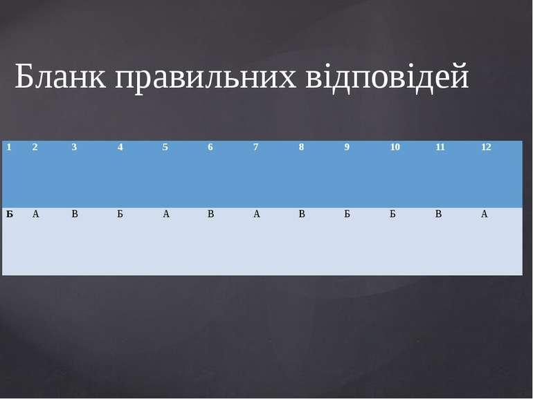 Бланк правильних відповідей 1 2 3 4 5 6 7 8 9 10 11 12 Б А В Б А В А В Б Б В А