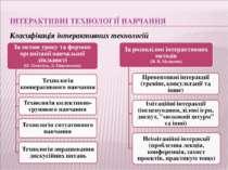 Класифікація інтерактивних технологій