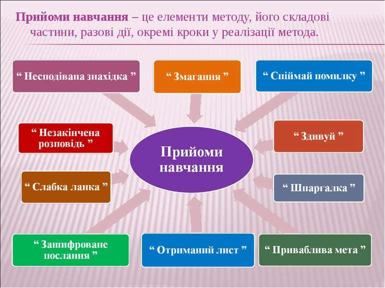 Прийоми навчання – це елементи методу, його складові частини, разові дії, окр...