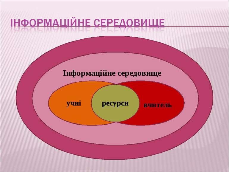 Інформаційне середовище учні вчитель ресурси