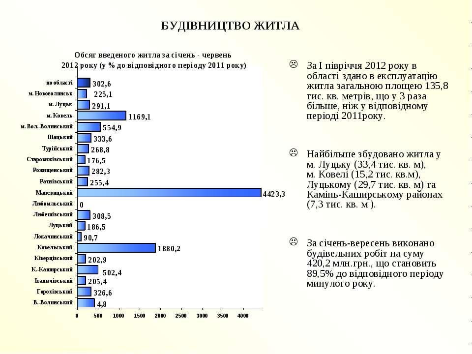 БУДІВНИЦТВО ЖИТЛА За І півріччя 2012 року в області здано в експлуатацію житл...