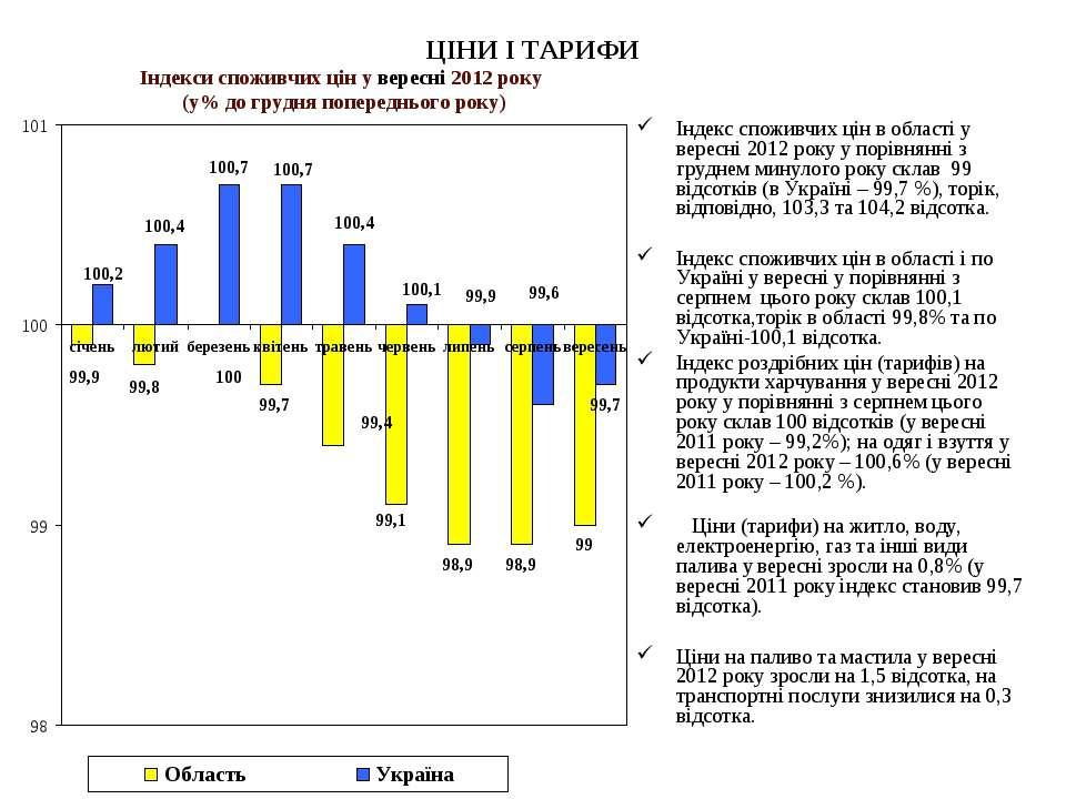 ЦІНИ І ТАРИФИ Індекс споживчих цін в області у вересні 2012 року у порівнянні...
