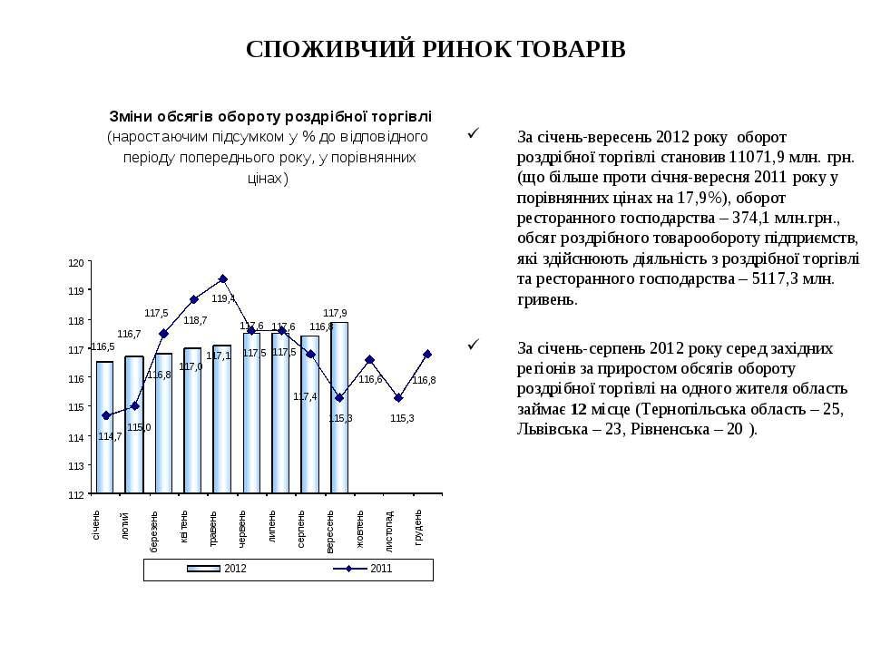 СПОЖИВЧИЙ РИНОК ТОВАРІВ За січень-вересень 2012 року оборот роздрібної торгів...