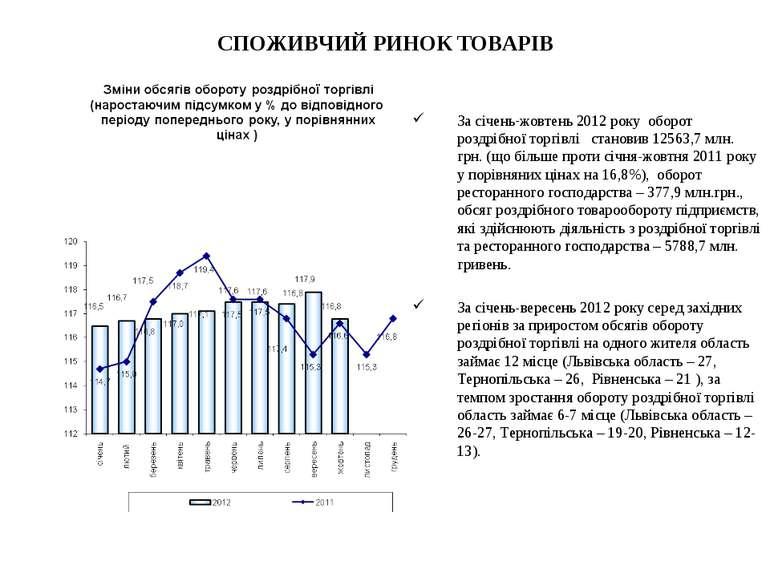 СПОЖИВЧИЙ РИНОК ТОВАРІВ За січень-жовтень 2012 року оборот роздрібної торгівл...