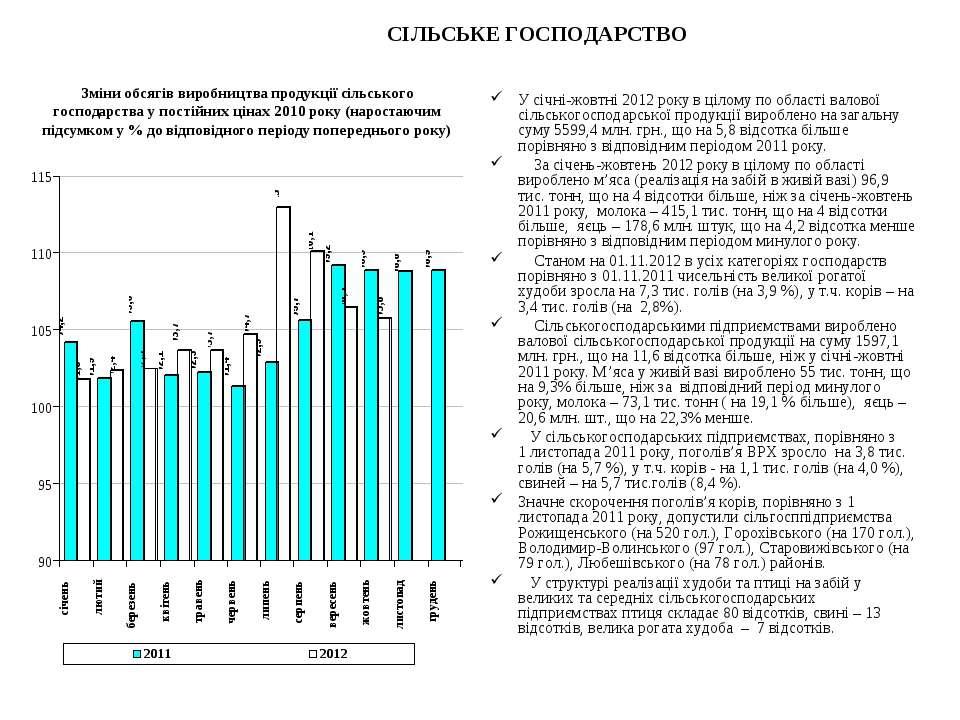 СІЛЬСЬКЕ ГОСПОДАРСТВО У січні-жовтні 2012 року в цілому по області валової сі...