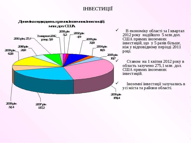 ІНВЕСТИЦІЇ В економіку області за I квартал 2012 року надійшло 5 млн.дол. США...