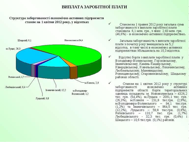 ВИПЛАТА ЗАРОБІТНОЇ ПЛАТИ Станом на 1 травня 2012 року загальна сума заборгова...