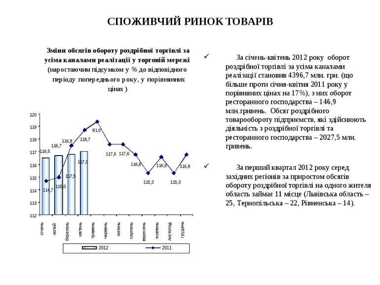 СПОЖИВЧИЙ РИНОК ТОВАРІВ За січень-квітень 2012 року оборот роздрібної торгівл...