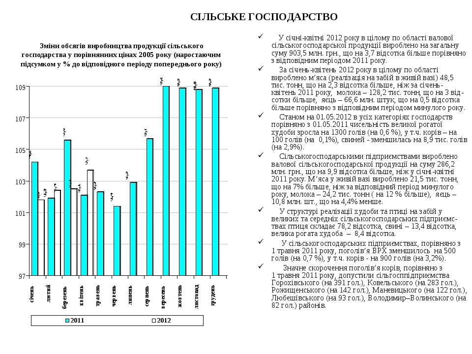 СІЛЬСЬКЕ ГОСПОДАРСТВО У січні-квітні 2012 року в цілому по області валової сі...