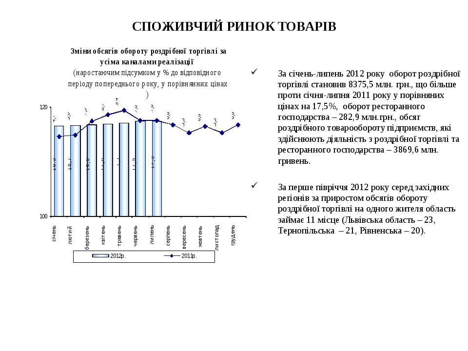 СПОЖИВЧИЙ РИНОК ТОВАРІВ За січень-липень 2012 року оборот роздрібної торгівлі...