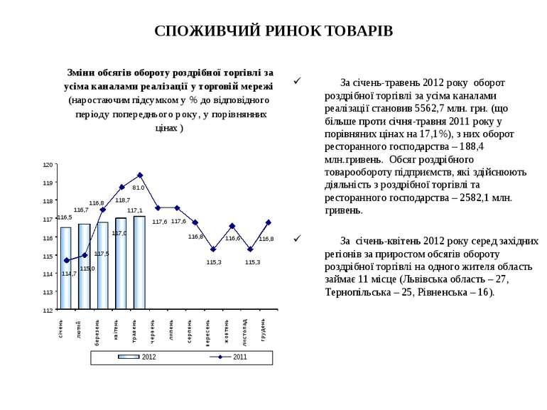 СПОЖИВЧИЙ РИНОК ТОВАРІВ За січень-травень 2012 року оборот роздрібної торгівл...