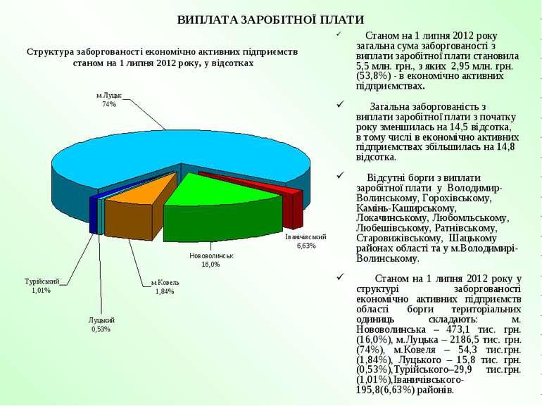 ВИПЛАТА ЗАРОБІТНОЇ ПЛАТИ Станом на 1 липня 2012 року загальна сума заборгован...