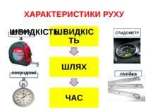 ХАРАКТЕРИСТИКИ РУХУ СПИДОМЕТР рулетка секундомір лінійка