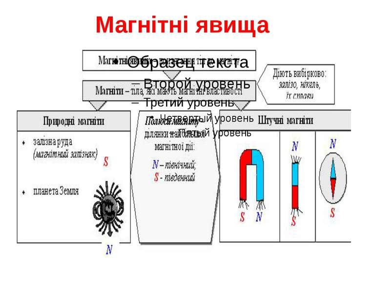 Магнітні явища