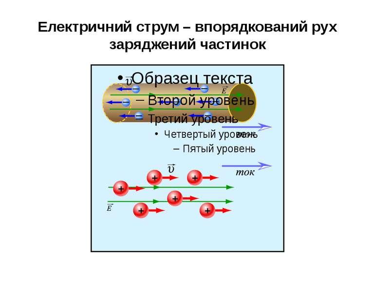 Електричний струм – впорядкований рух заряджений частинок