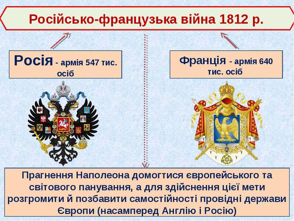 Російсько-французька війна 1812 р. Росія - армія 547 тис. осіб Франція - армі...