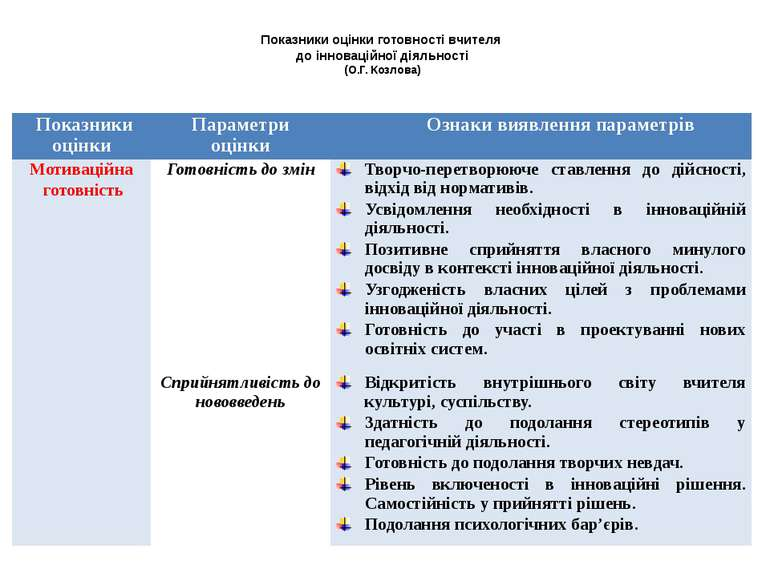 Показники оцінки готовності вчителя до інноваційної діяльності (О.Г. Козлова)...